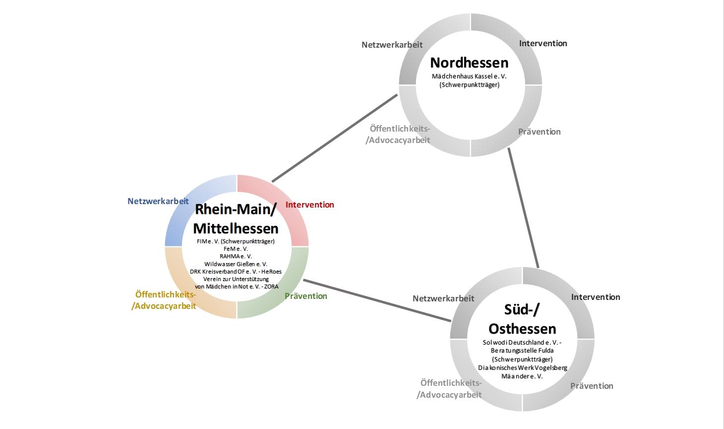 Grafik Rhein-Main/ Mittelhessen